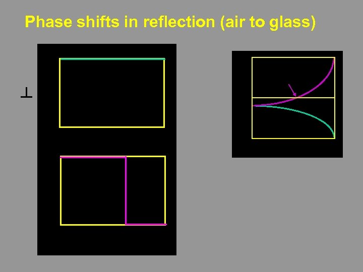 Phase shifts in reflection (air to glass) ┴