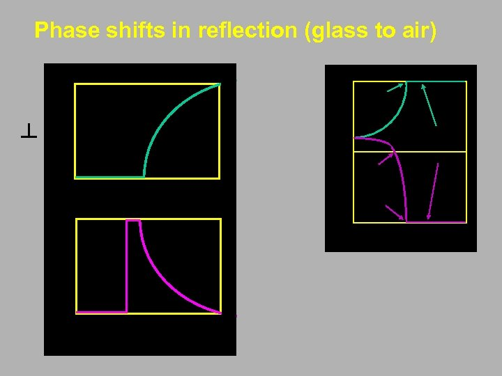 Phase shifts in reflection (glass to air) ┴