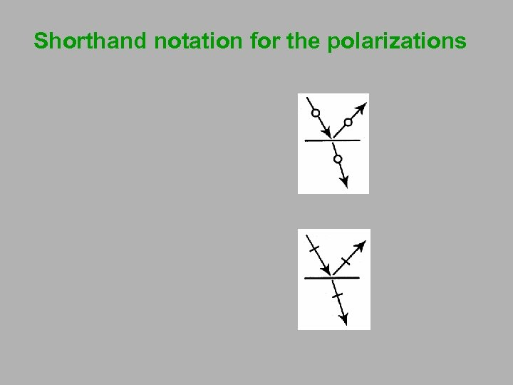 Shorthand notation for the polarizations