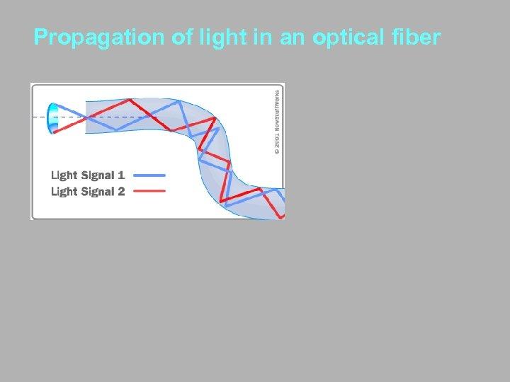 Propagation of light in an optical fiber