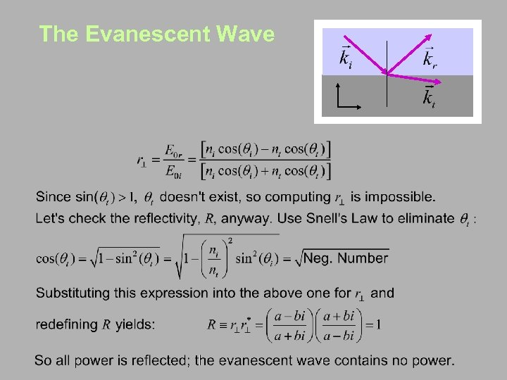 The Evanescent Wave