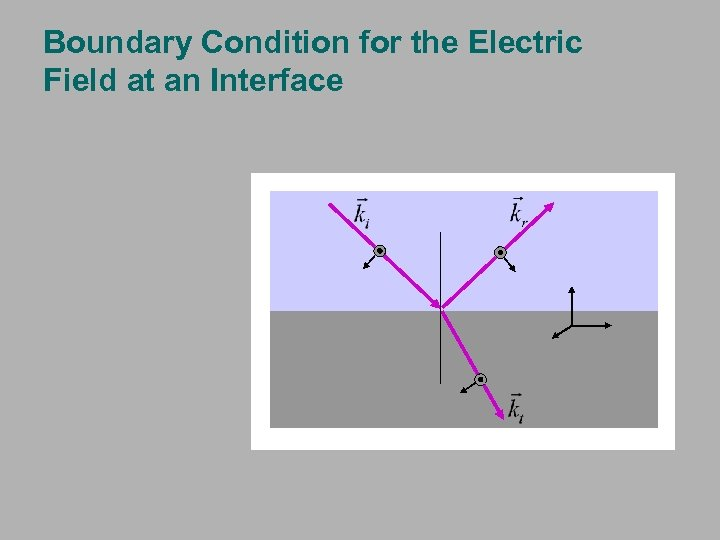 Boundary Condition for the Electric Field at an Interface