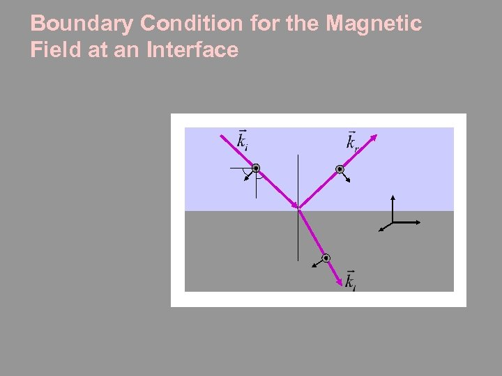 Boundary Condition for the Magnetic Field at an Interface