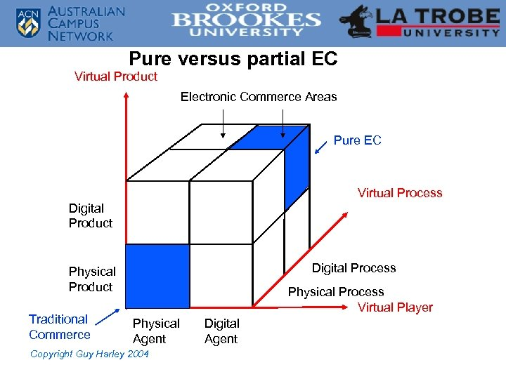 Pure versus partial EC Virtual Product Electronic Commerce Areas Pure EC Virtual Process Digital
