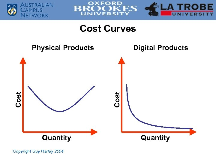 Cost Curves Digital Products Cost Physical Products Quantity Copyright Guy Harley 2004 Quantity