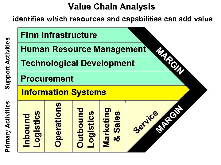 Value Chain Analysis Human Resource Management Technological Development Procurement M A R G IN