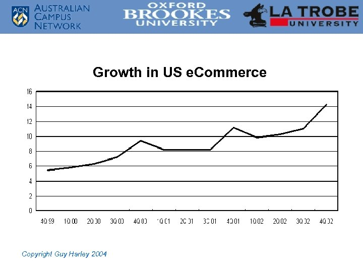 Growth in US e. Commerce Copyright Guy Harley 2004