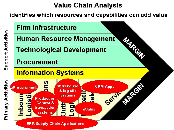Value Chain Analysis Human Resource Management Technological Development Procurement e. Sales ERP/Supply Chain Applications