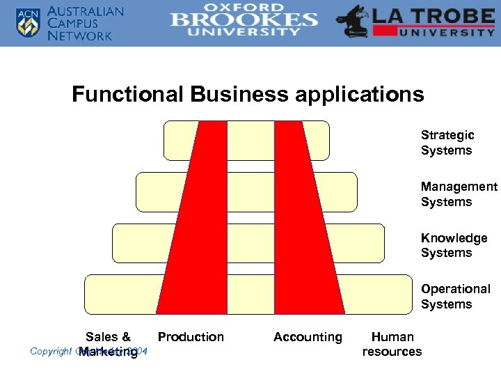 Functional Business applications Strategic Systems Management Systems Knowledge Systems Operational Systems Sales & Production