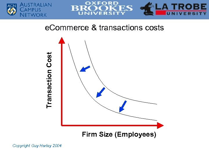 Transaction Cost e. Commerce & transactions costs Firm Size (Employees) Copyright Guy Harley 2004