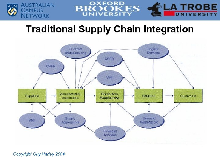 Traditional Supply Chain Integration Copyright Guy Harley 2004