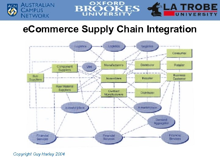 e. Commerce Supply Chain Integration Copyright Guy Harley 2004