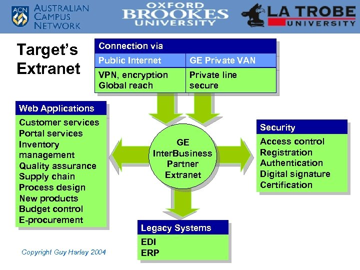 Target's Extranet Connection via Public Internet GE Private VAN VPN, encryption Global reach Private