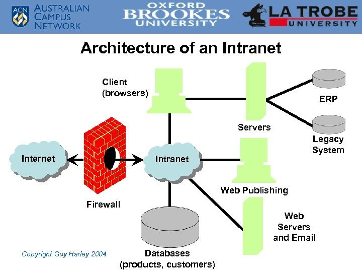 Architecture of an Intranet Client (browsers) ERP Servers Internet Legacy System Intranet Web Publishing