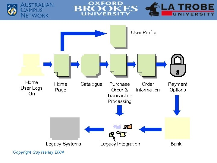 User Profile Home User Logs On Home Page Catalogue Legacy Systems Copyright Guy Harley