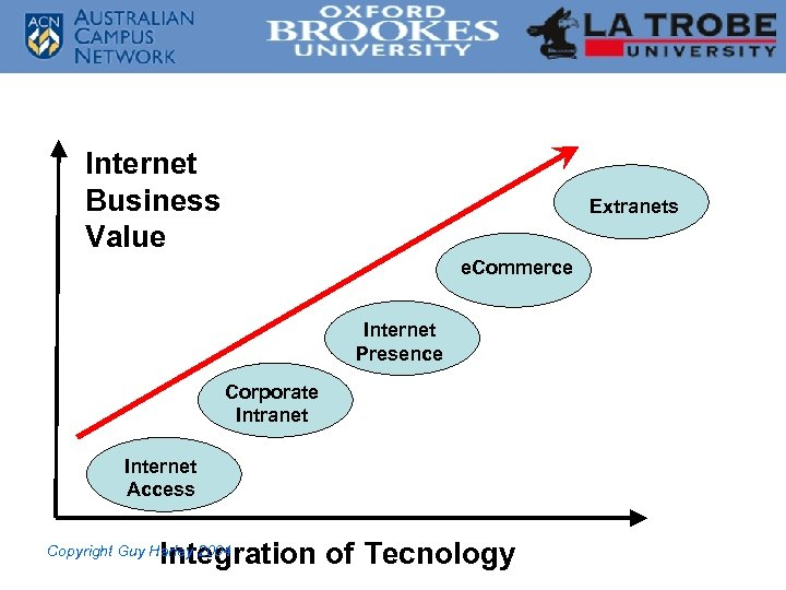 Internet Business Value Extranets e. Commerce Internet Presence Corporate Intranet Internet Access Integration of