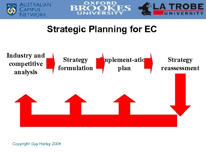 Strategic Planning for EC Industry and competitive analysis Strategy Implement-ation formulation plan Copyright Guy