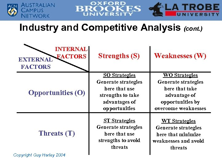 Industry and Competitive Analysis (cont. ) INTERNAL FACTORS Strengths (S) Weaknesses (W) Opportunities (O)