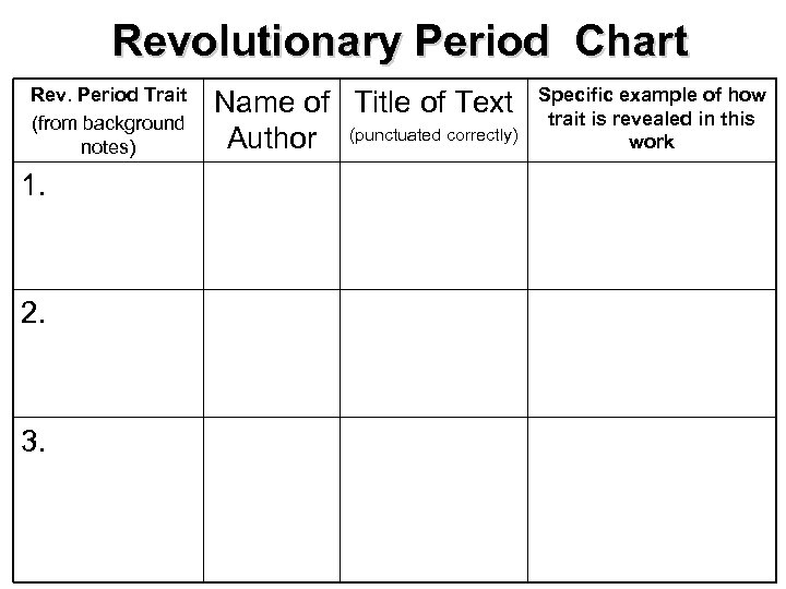 Revolutionary Period Chart Rev. Period Trait (from background notes) 1. 2. 3. Name of