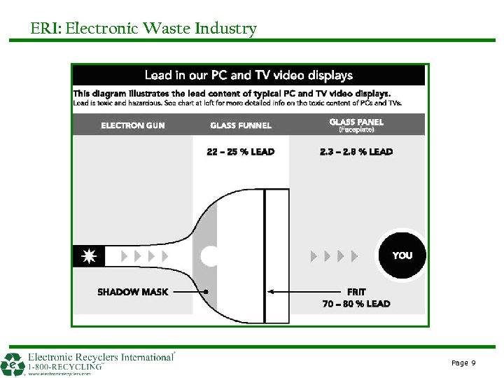 ERI: Electronic Waste Industry Page 9