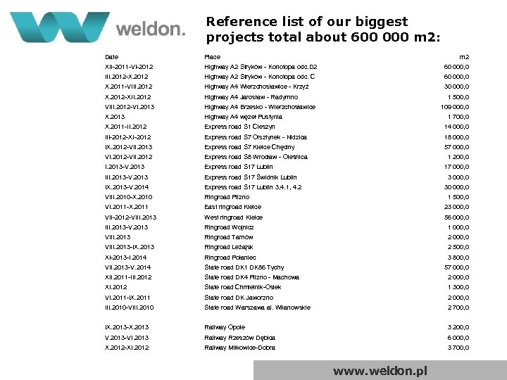 Reference list of our biggest projects total about 600 000 m 2: Date Place