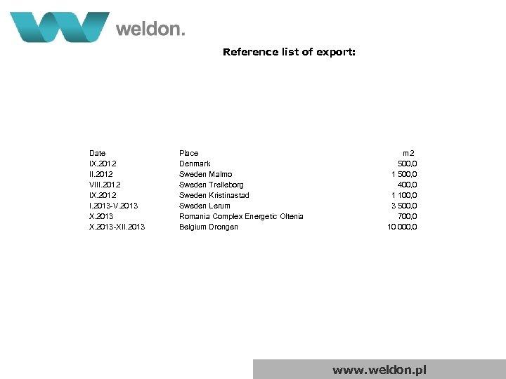 Reference list of export: Date IX. 2012 II. 2012 VIII. 2012 IX. 2012 I.