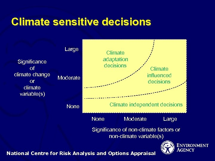 Climate sensitive decisions Large Significance of climate change or climate variable(s) Climate adaptation decisions