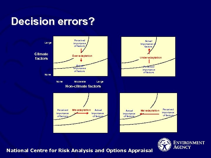 Decision errors? Perceived importance of factors Large Climate factors Actual Importance of factors Over-adaptation