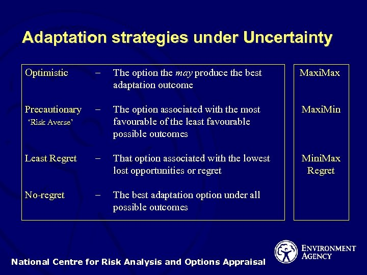 Adaptation strategies under Uncertainty Optimistic – The option the may produce the best adaptation