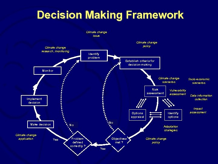 Decision Making Framework Climate change issue Climate change policy Climate change research, monitoring Identify
