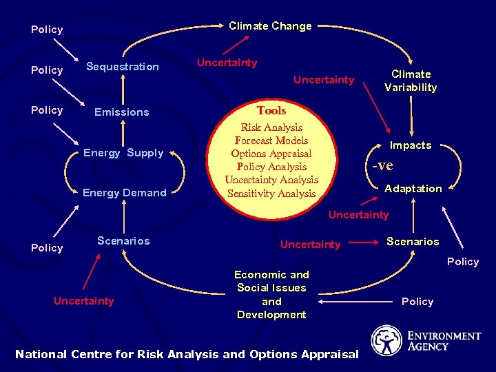 Climate Change Policy Sequestration Policy Emissions Uncertainty Energy Supply Energy Demand Climate Variability Tools