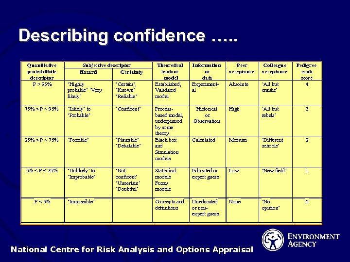 Describing confidence …. . Quantitative probabilistic descriptor P > 95% Subjective descriptor Hazard Certainty