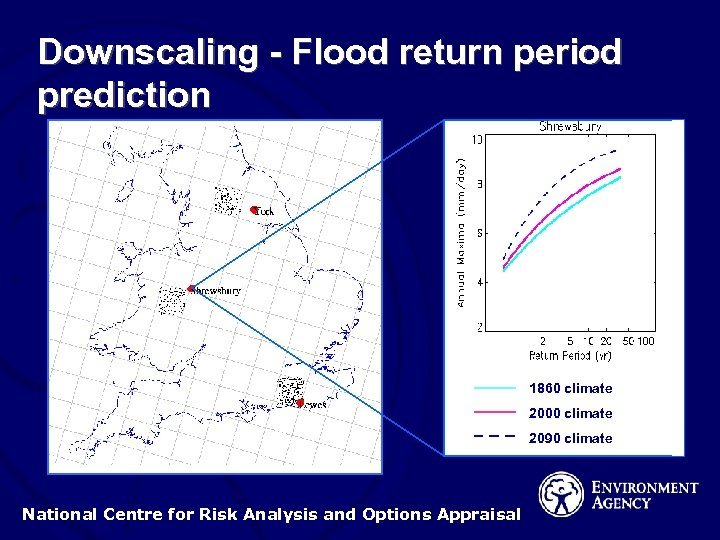 Downscaling - Flood return period prediction 1860 climate 2000 climate 2090 climate National Centre