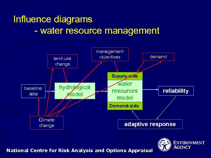 Influence diagrams - water resource management land use change management objectives demand Supply-side baseline