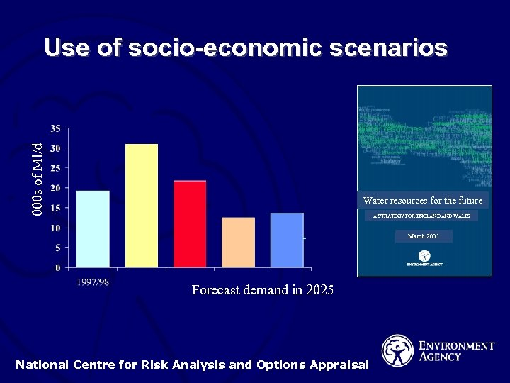 000 s of Ml/d Use of socio-economic scenarios Water resources for the future A
