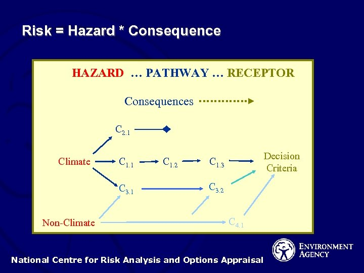 Risk = Hazard * Consequence HAZARD … PATHWAY … RECEPTOR Consequences C 2. 1