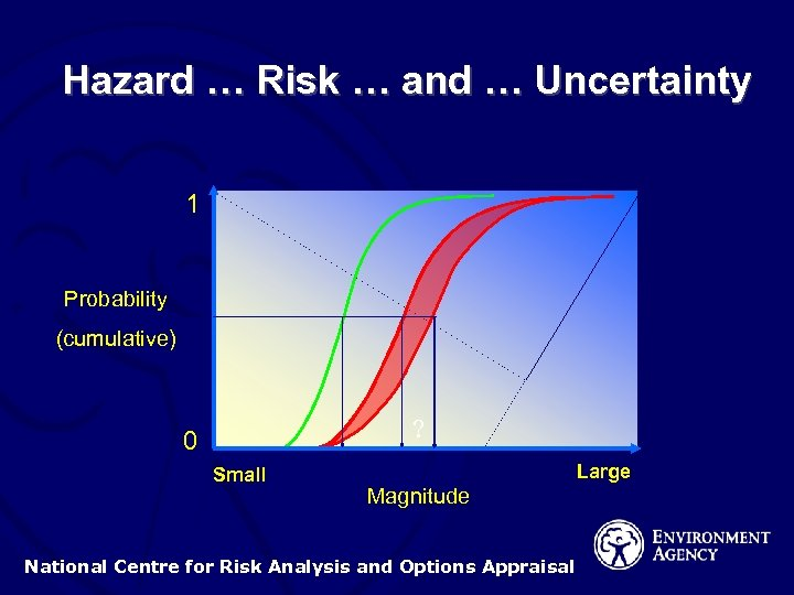 Hazard … Risk … and … Uncertainty 1 Probability (cumulative) ? 0 Small Large