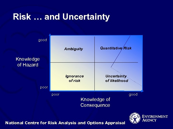 Risk … and Uncertainty good Ambiguity Quantitative Risk Ignorance of risk Uncertainty of likelihood