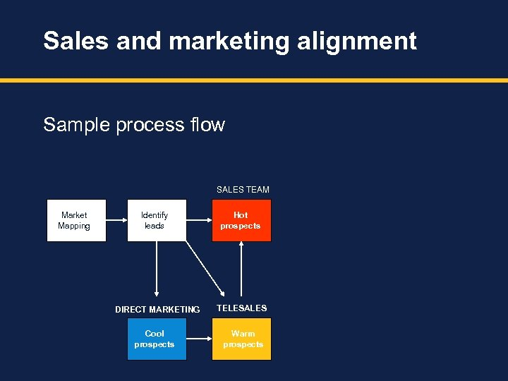 Sales and marketing alignment Sample process flow SALES TEAM Market Mapping Identify leads DIRECT