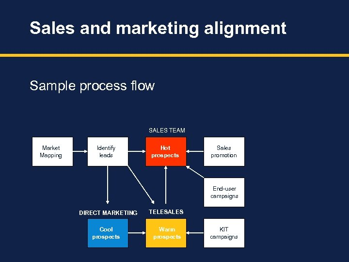Sales and marketing alignment Sample process flow SALES TEAM Market Mapping Identify leads Hot