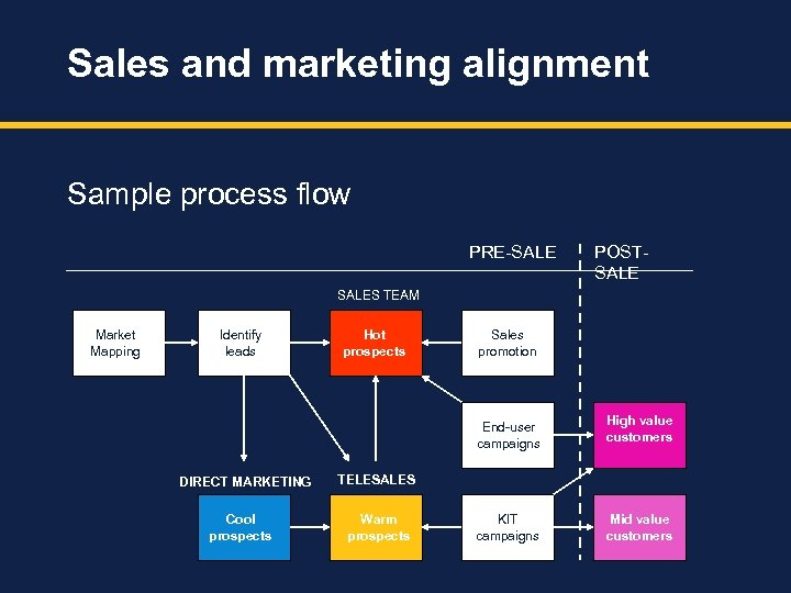 Sales and marketing alignment Sample process flow PRE-SALE POSTSALES TEAM Market Mapping Identify leads