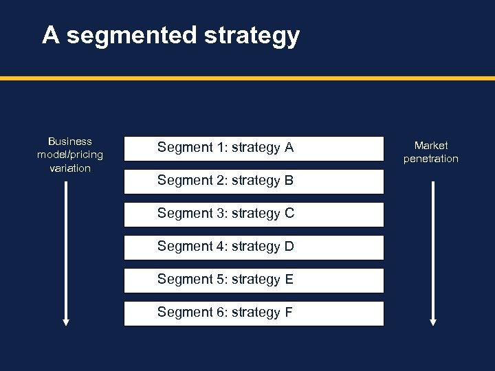A segmented strategy Business model/pricing variation Segment 1: strategy A Segment 2: strategy B