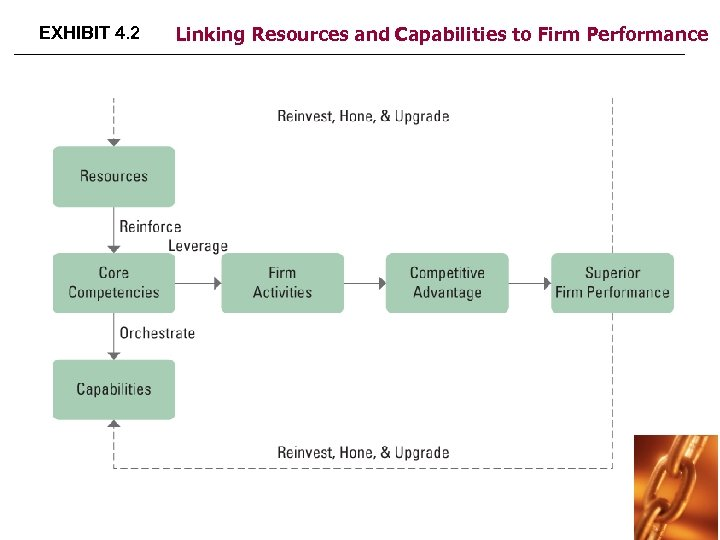 EXHIBIT 4. 2 Linking Resources and Capabilities to Firm Performance