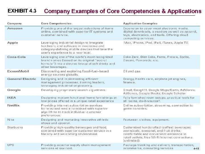EXHIBIT 4. 3 Company Examples of Core Competencies & Applications 4– 13