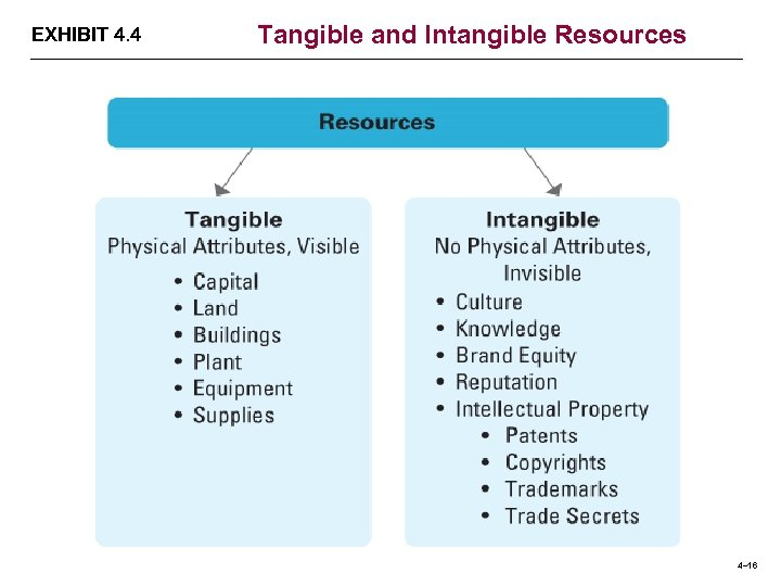 EXHIBIT 4. 4 Tangible and Intangible Resources 4– 16