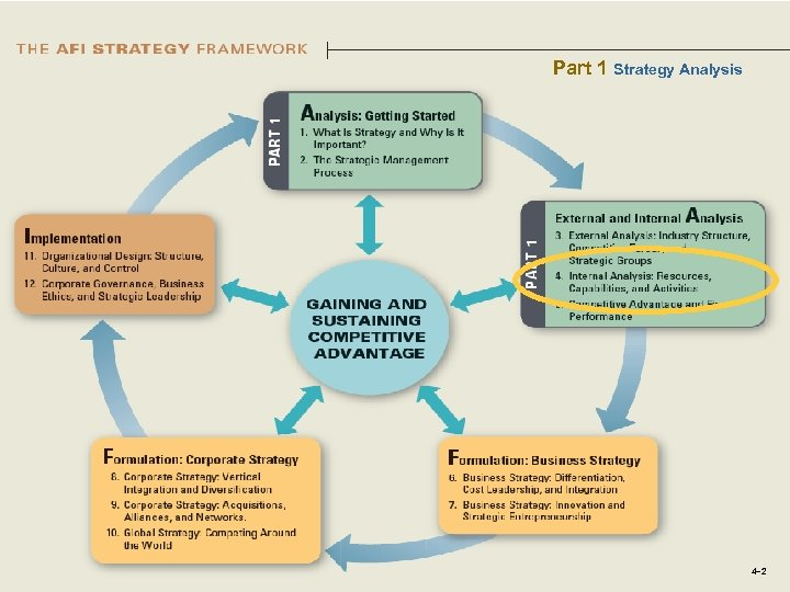 Part 1 Strategy Analysis 4– 2