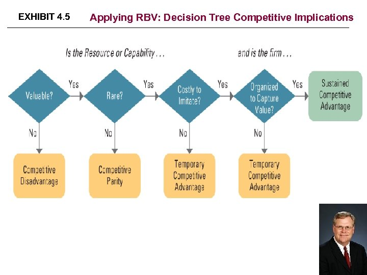 EXHIBIT 4. 5 Applying RBV: Decision Tree Competitive Implications