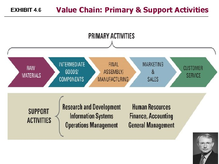 EXHIBIT 4. 6 Value Chain: Primary & Support Activities