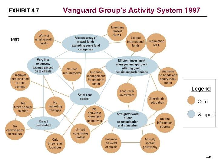 EXHIBIT 4. 7 Vanguard Group's Activity System 1997 Legend Core Support 4– 36