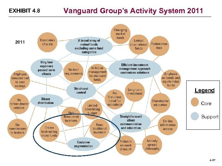 EXHIBIT 4. 8 Vanguard Group's Activity System 2011 Legend Core Support 4– 37